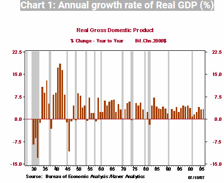 a graph showing changes in GDP grown compared to business cycle data showing recessions and depressions